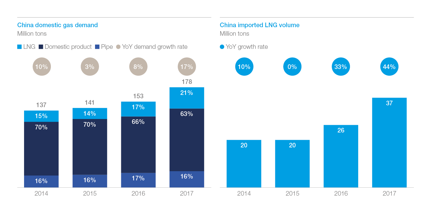 Exhibit 3: China domestic gas demand and imported LNG volume