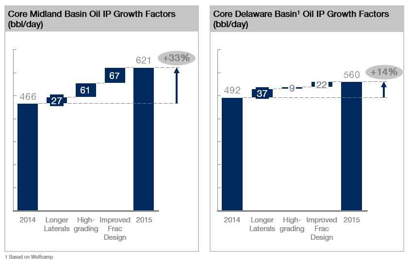 Permian Basin resilient LTO production