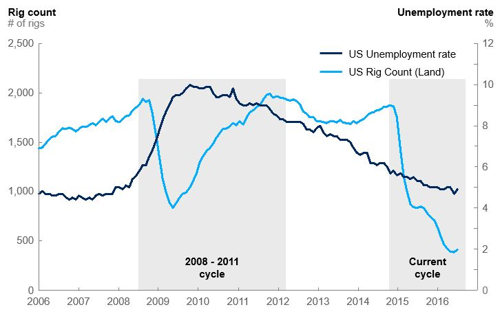 Exhibit 1 Us Rig Activity And Unemployment Rates During Oil Price Cycles
