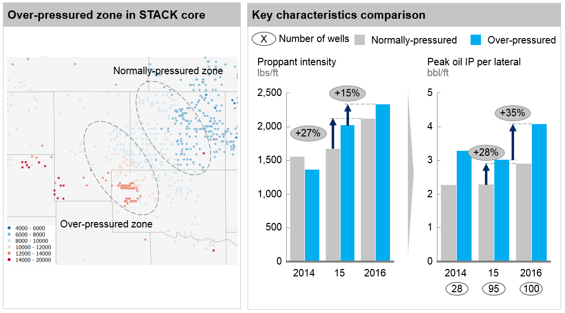 Core STACK: over-pressured zone yield better productivity