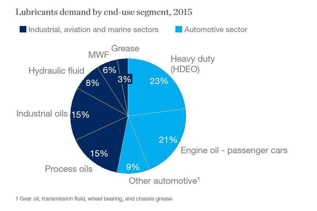 Almost one-third of lubricants demand comes from light vehicles