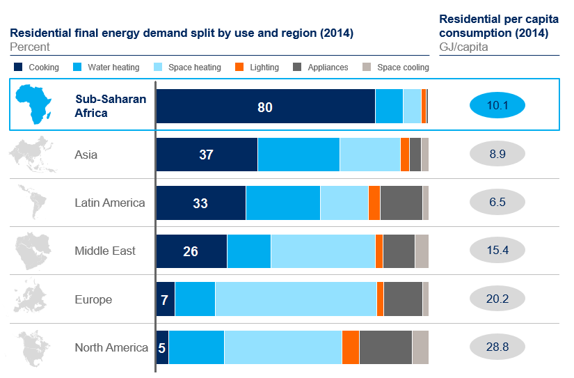 Residential energy consumption in Africa is dominated by cooking