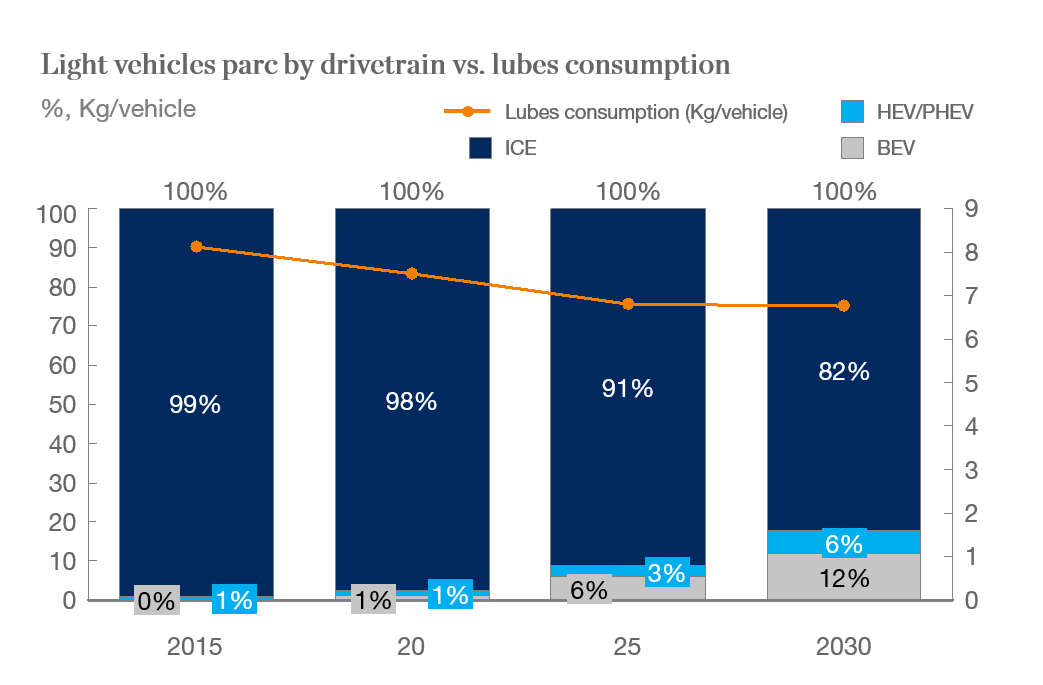 Average consumption of lubricants per light vehicle declines as BEV penetration increases