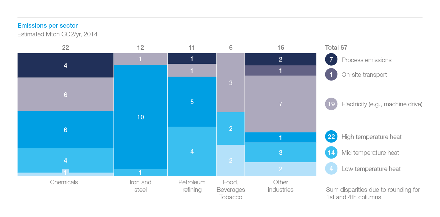 Energy transition: mission (im)possible for industry? | McKinsey ...