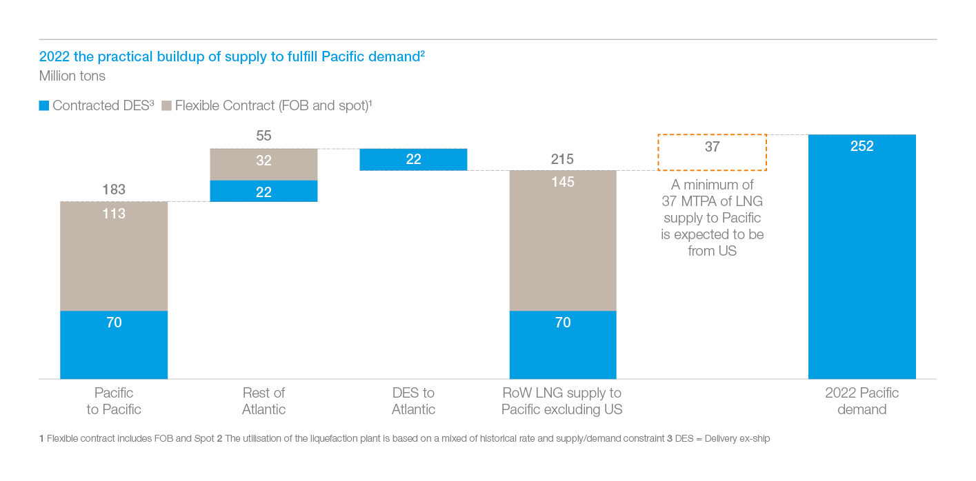 Exhibit 6: Pacific LNG supply breakdown in 2022
