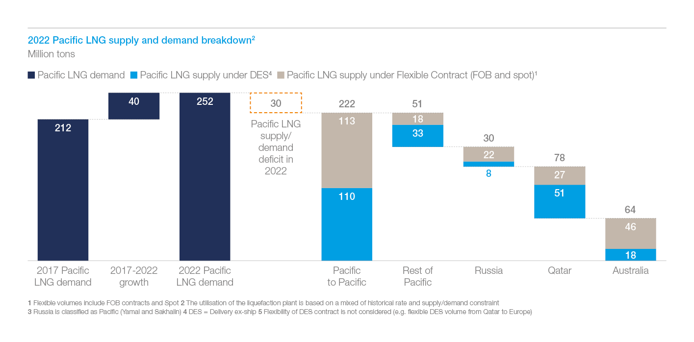 Exhibit 4: Pacific LNG supply and demand breakdown in 2022