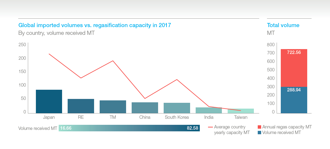 The 2017 lng market in 10 charts mckinsey energy insights natural gas imports to the eu geenschuldenfo Choice Image