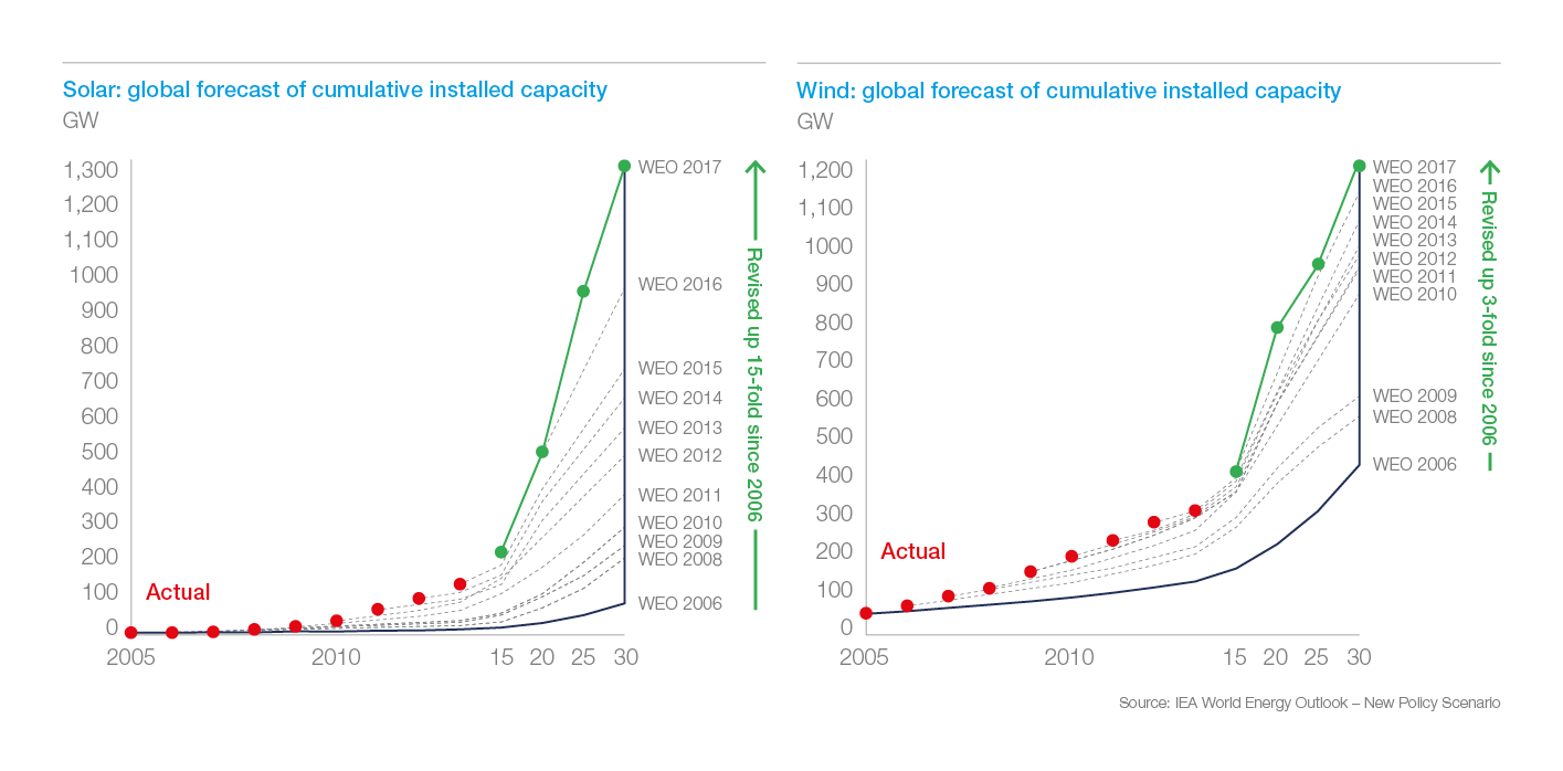 Exhibit 1: expert forecasts revised PV projections upward 15-fold in 10 years to keep up with trend