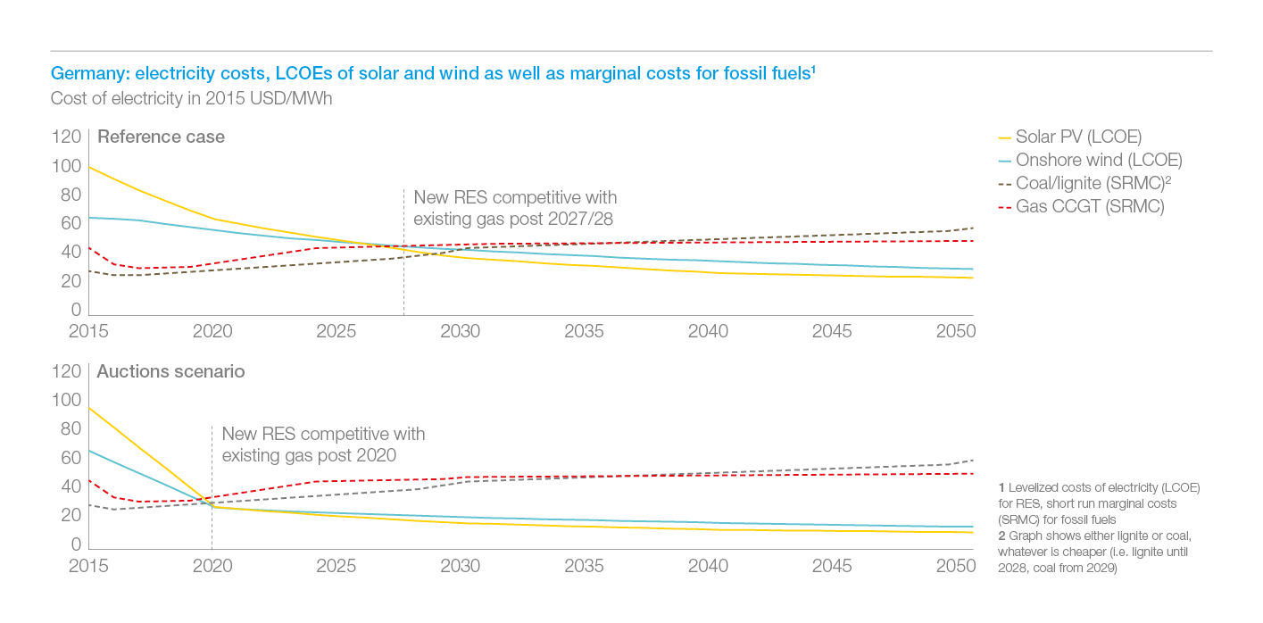 Exhibit 3: in Germany, renewables are cost-competitive against fossils already by 2020