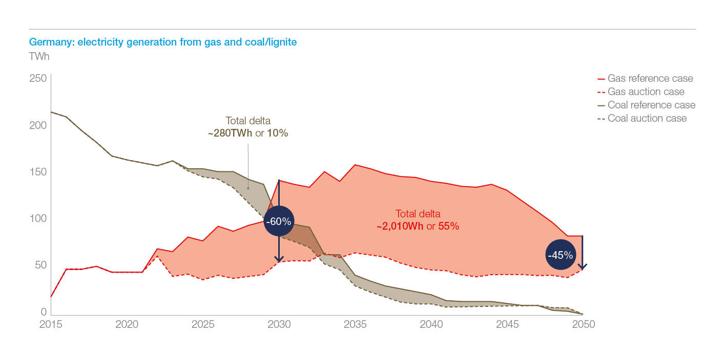 Exhibit 4: In Germany, total cumulative generation from gas until 2050 is reduced by over 50%