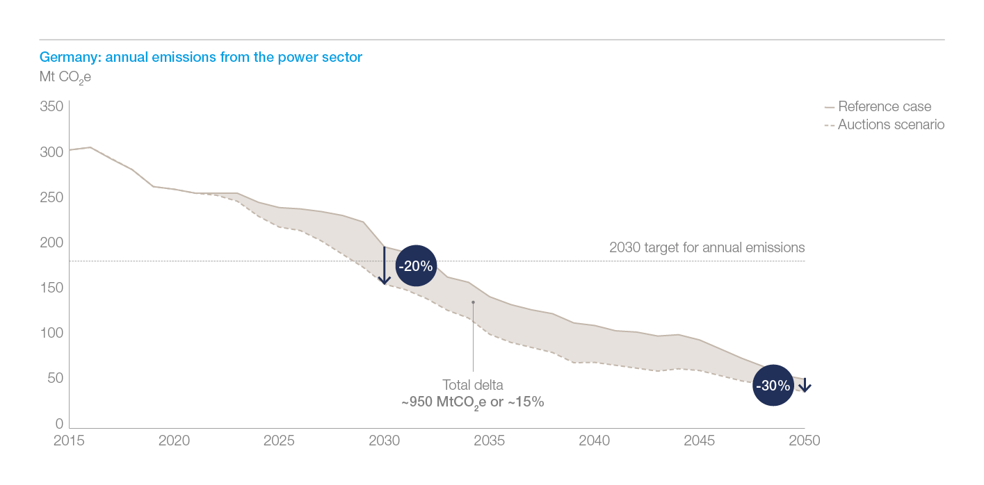 Exhibit 5: Total cumulative emissions until 2050 from the German power sector are reduced by ~15% and the 2030 target for annual emissions is met