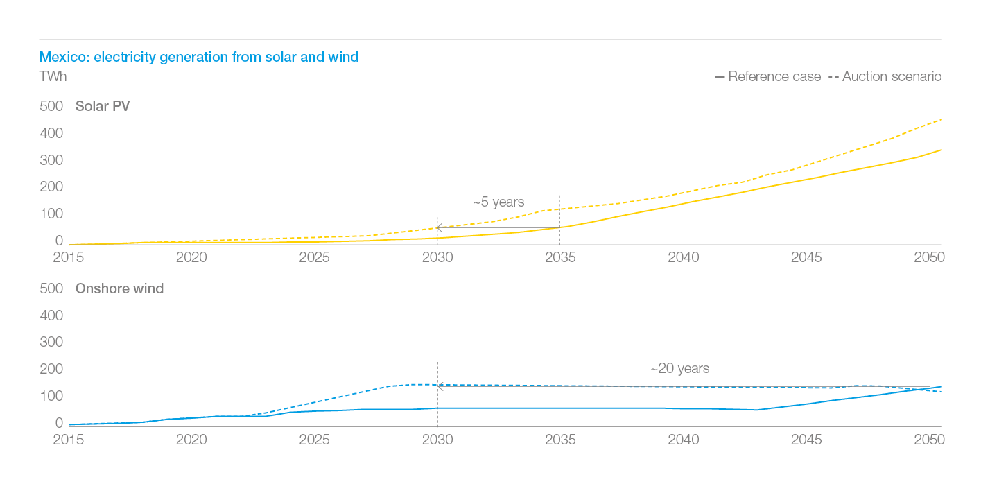 Exhibit 6: In Mexico, wind penetration in the generation share is accelerated by 20 years and solar by 5 years