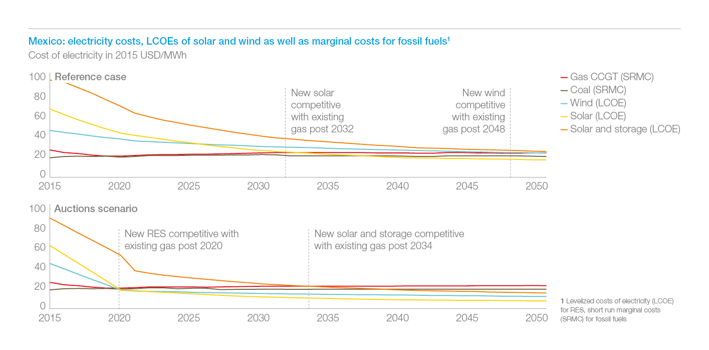 Exhibit 7: In Mexico, renewables are cost-competitive against existing gas already in 2020