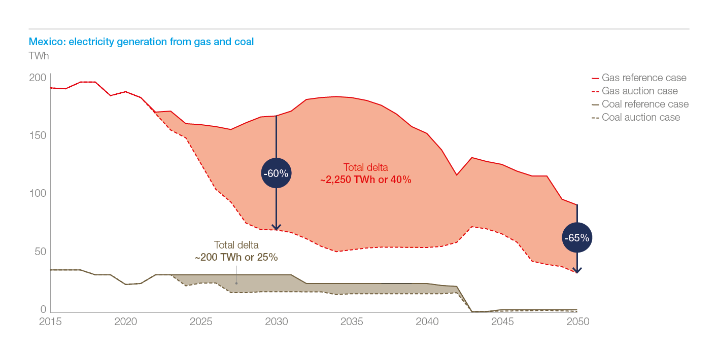 Exhibit 8: in Mexico, already in 2030 annual generation from gas is reduced by ~60%