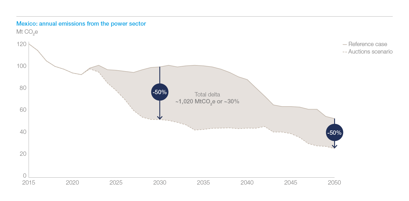 Exhibit 9: in Mexico, total cumulative emissions until 2050 are reduced by 30%