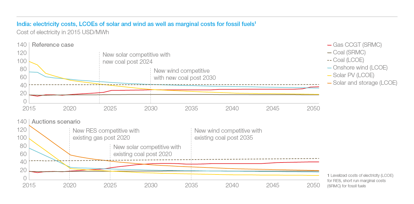 Exhibit 11: Solar is cost-competitive against existing coal by 2025 and wind by 2035