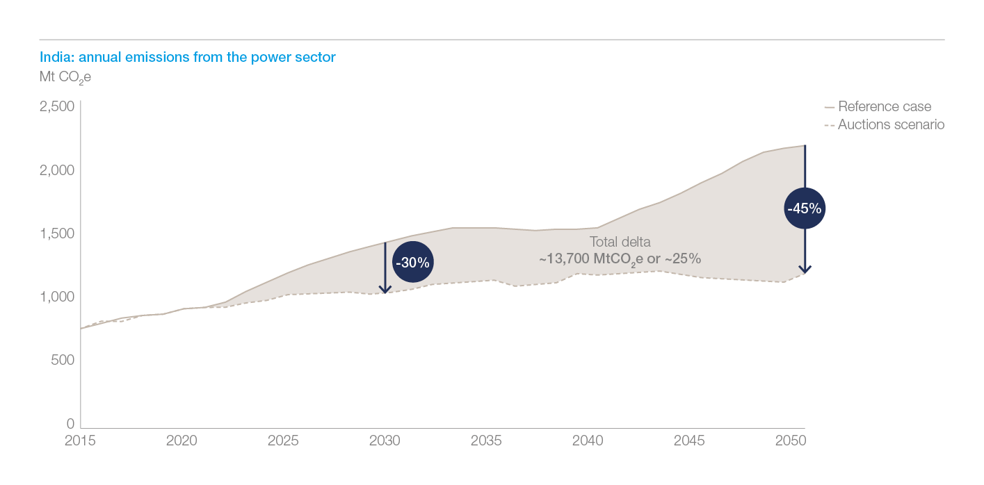 Exhibit 13: in India, total cumulative emissions are reduced by ~25%