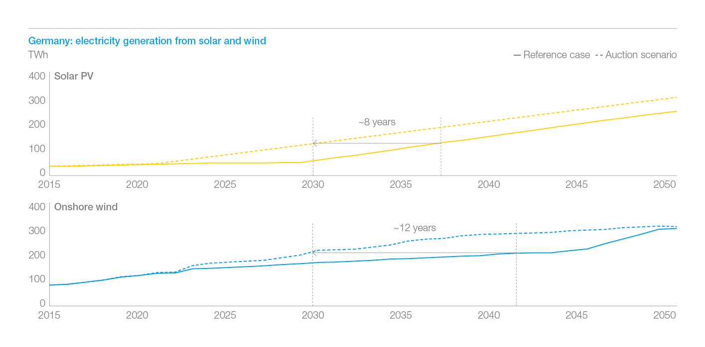 Exhibit 2: in Germany, renewables penetration in the German generation mix is accelerated by roughly a decade