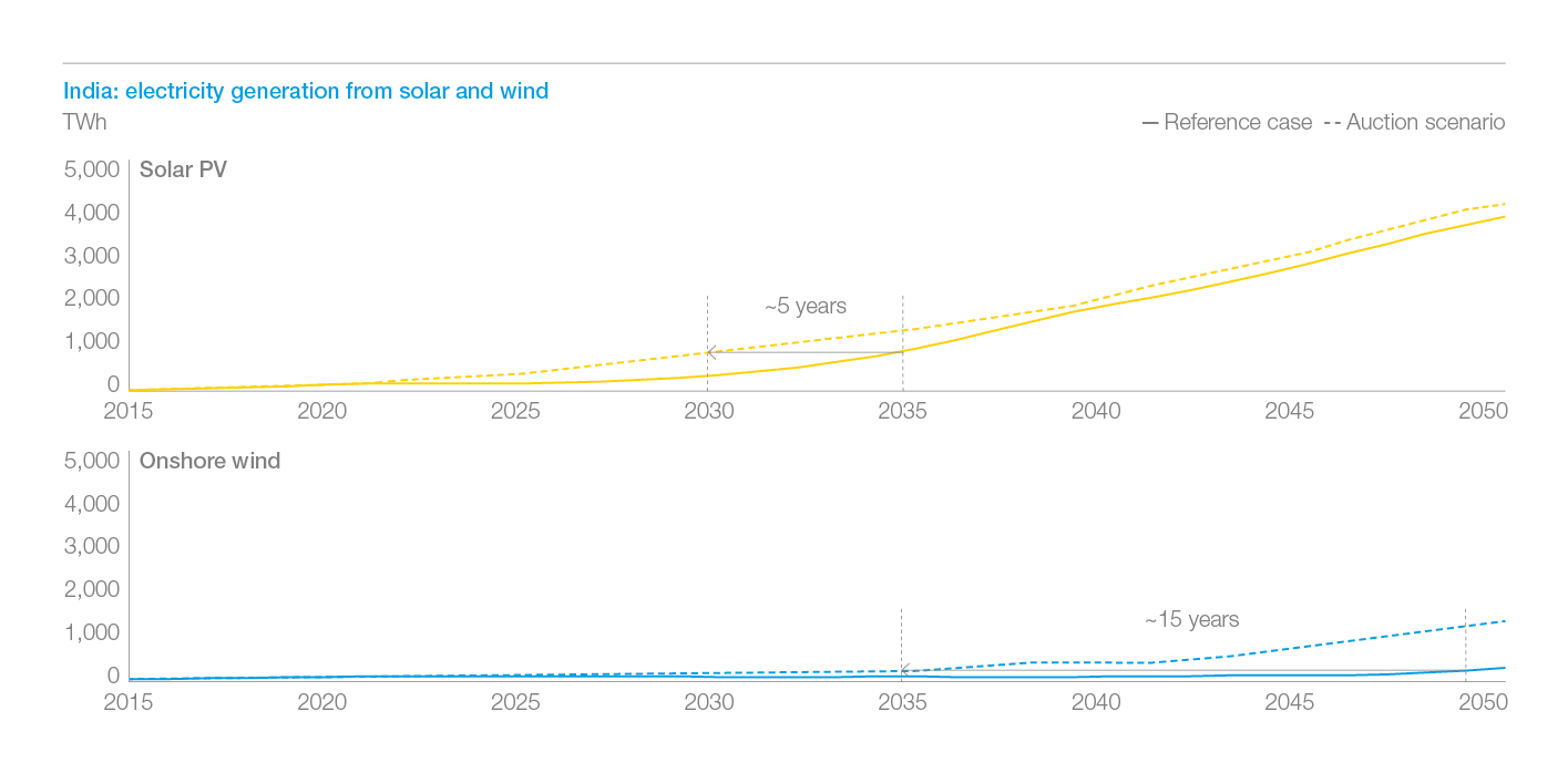Exhibit 10: in India, wind penetration in power generation is accelerated by ~15 years and solar by 5 years