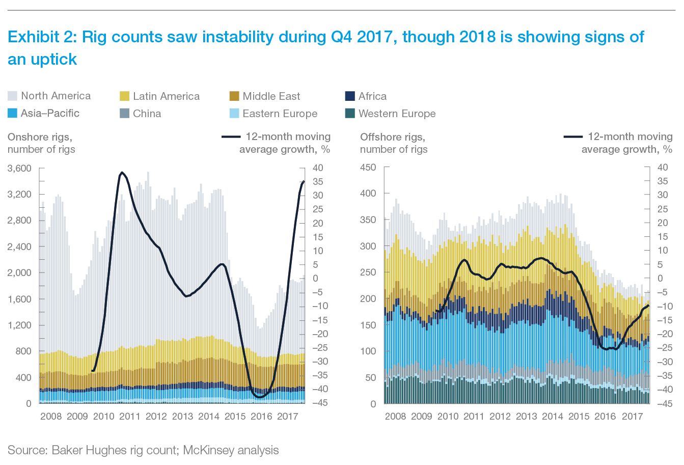 Exhibit 2: Rig counts saw instability during Q4 2017, though 2018 is showing signs of an uptick