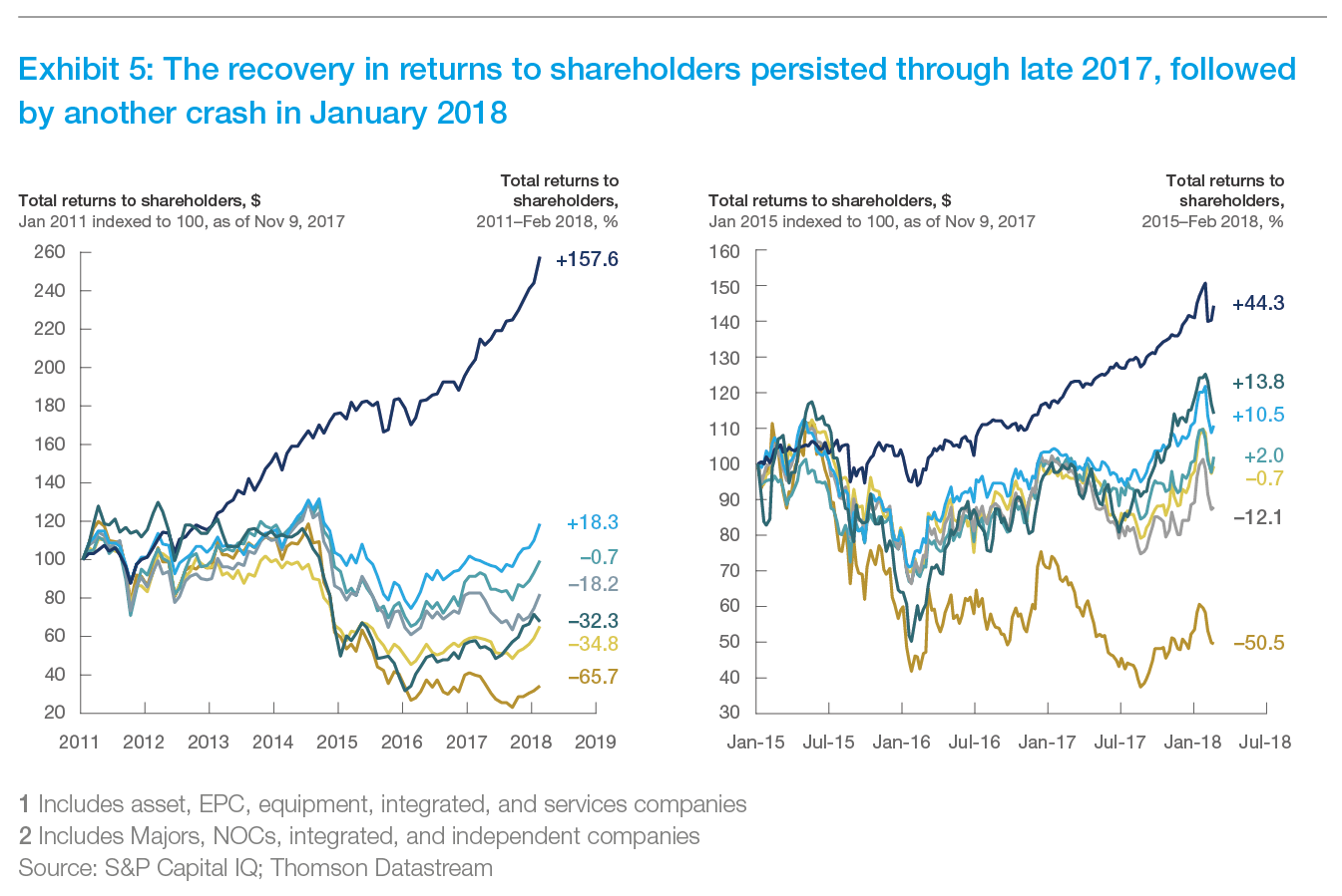 Exhibit 5: The recovery in returns to shareholders persisted through late 2017, followed by another crash in January 2018