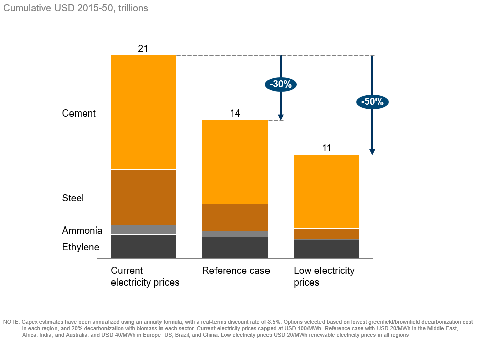 The total costs of decarbonization are highly dependent on the electricity price