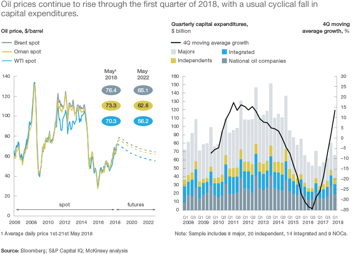 Exhibit 1: Oil prices continue to rise through the first quarter of 2018, with a usual cyclical fall in capital expenditures
