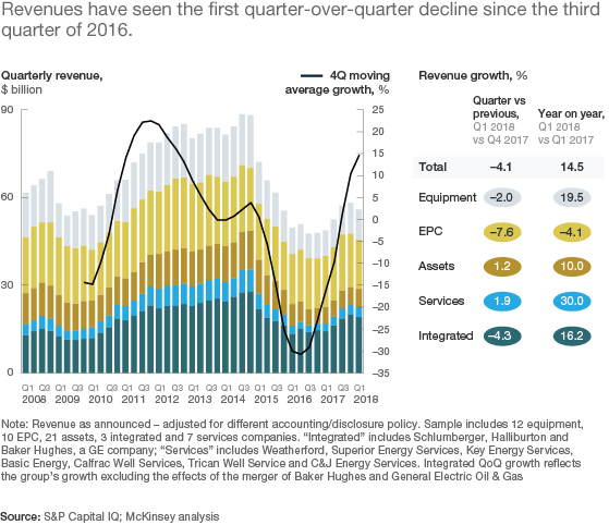 Exhibit 3: Revenues have seen the first quarter-over-quarter decline since the third quarter of 2016