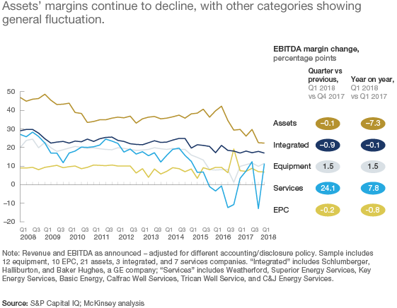 Exhibit 4: Assets' margins continue to decline, with other categories showing general fluctuation