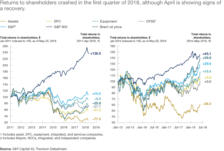 Exhibit 5: Returns to shareholders crashed in the first quarter of 2018, although April is showing signs of a recovery