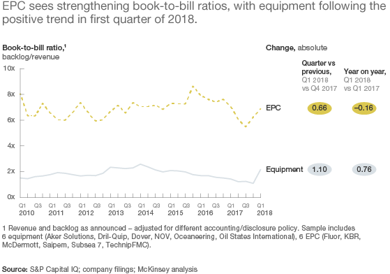 Exhibit 6: EPC sees strengthening book-to-bill ratios, with equipment following the positive trend in the first quarter of 2018
